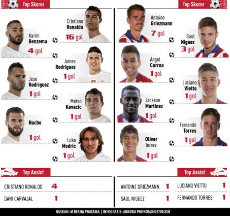 Top Skor dan Top Assist Masing-masing tim selama Ueffa Champions league 2016 berlangsung